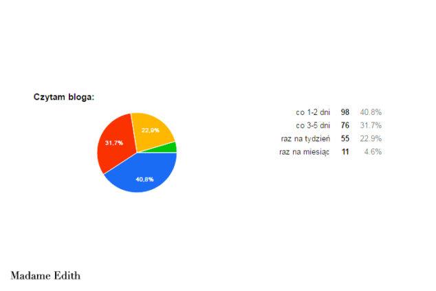 ankieta 1
