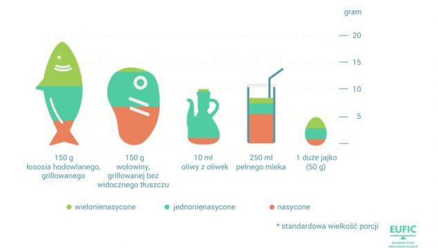 infografika-do-tluszczow-nasyconych