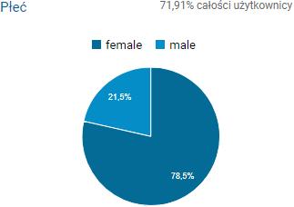 płeć czytelników